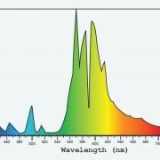 HPS spectrum